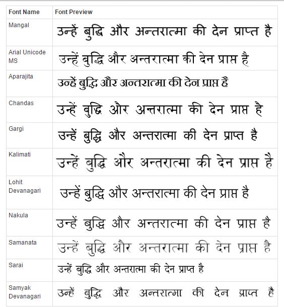 Rajbhasha net Hindi typing fonts tools converters राजभाषा